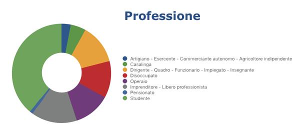 Dati professione